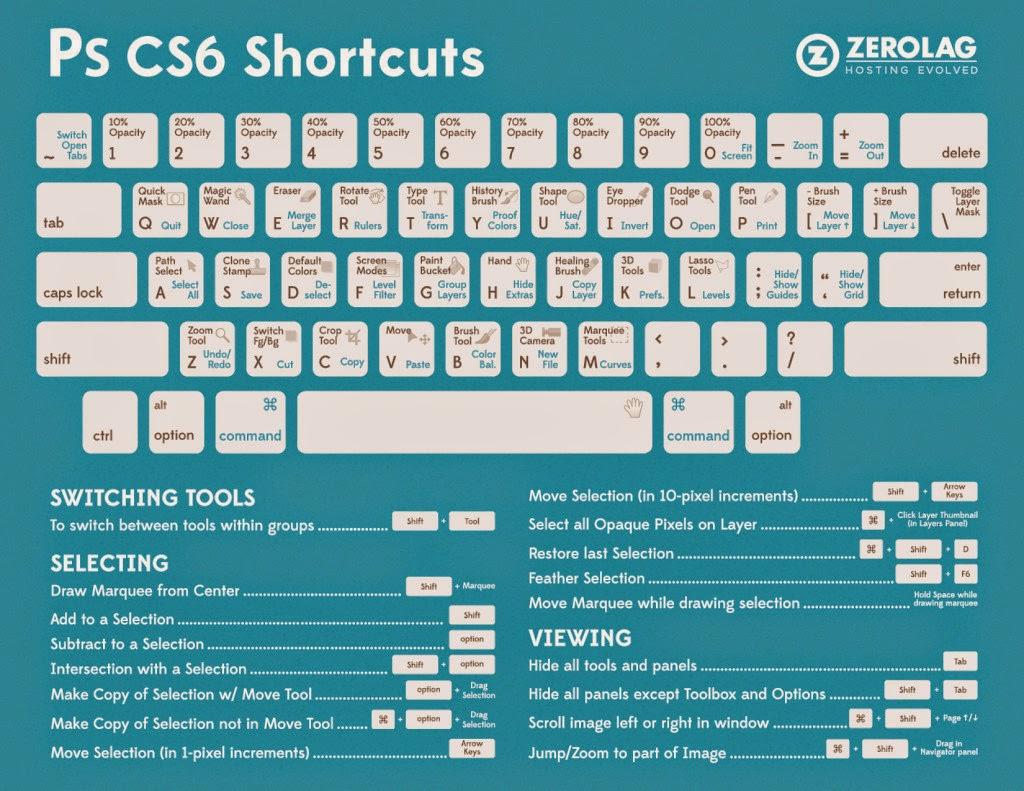 ps keyboard shortcuts 1