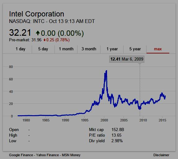 Intel (NASDAQ: INTC) stock chart