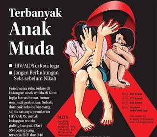"""Banuasyariah.com - Penderita Human Immunodeficiency Virus (HIV) dan Acquired Immune Deficiency Syndrome (AIDS) di Banjarmasin semakin meningkat setiap tahunnya, data Dinas Kesehatan di Banjarmasin mencatat dari tahun 2002 hingga 2015 penderita HIV dan AIDS 368 jiwa. Rinciannya, 163 penderita HIV dan 205 jiwa penderita AIDS.  Bahkan Banjarmasin menduduki peringkat dua untuk HIV dan AIDS tertinggi di Kalimantan Selatan. Angka tersebut meningkat dari tahun lalu yang hanya sebanyak 331 penderita HIV AIDS yang terdiri dari 136 penderita HIV dan 195 penderita AIDS. Parahnya, HIV di Banjarmasin menyerang usia muda yang masih produktif, rentang usia dari 20 hingga 29 tahun.  Kepala Dinas Kesehatan Kota Banjarmasin, Diah R Praswati membeberkan, jika generasi muda di usia 20 sampai 29 tahun sudah tertular AIDS. Berarti sejak usia 10 tahun sudah tertular HIV. """"Wajar saja, banyak kejadian pelajar SMP sudah melakukan seks pra menikah. Kalau usia seperit itu bisa tertular tidak menutup kemungkinan yang terinfeksi virus ini akan bertambah,"""" bebernya, saat pembagian pita dan bunga di Jalan Lambung Mangkurat, Banjarmasin seperti dilansir Radar Banjarmasin.  Bahkan, untuk melakukan tindakan pencegahan dan pengobatan anggaran yang digelontorkan tidak sedikit. Tahun ini saja, alokasi dana untuk penyakit menular di Banjarmasin sebesar Rp800 juta. Anggaran tersebut akan meningkat pada tahun 2016 nanti, sebesar Rp1 miliar."""