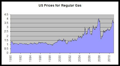 Chart of US regular gasoline prices 1990-present