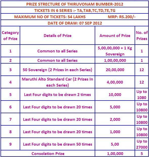 Vishu bumper-2014 Result, Kerala Lottery Results, Today's Lottery