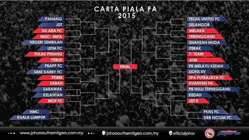 Jadual Piala FA 2015 Malaysia