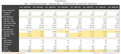 Iron Condor Trade Metrics SPX 80 DTE 8 Delta Risk:Reward Exits