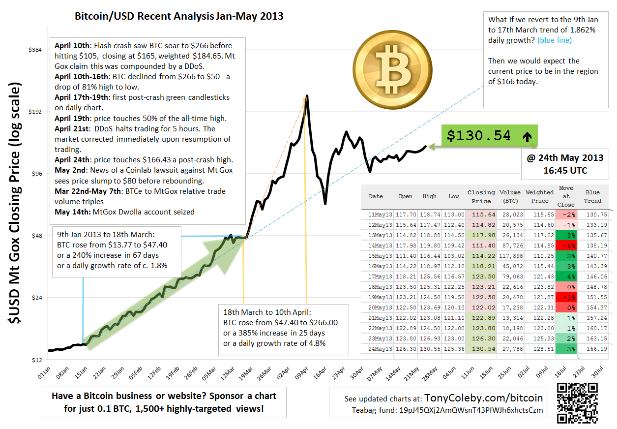 Why did bitcoin price spike Experts explain extreme value