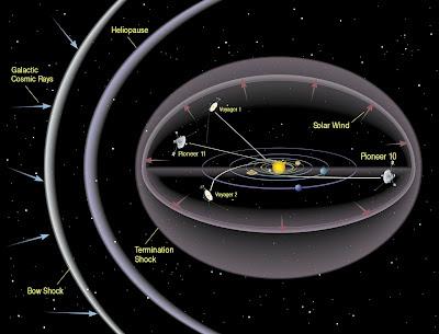 Heliosfera, frente de choque de terminación y arco de choque