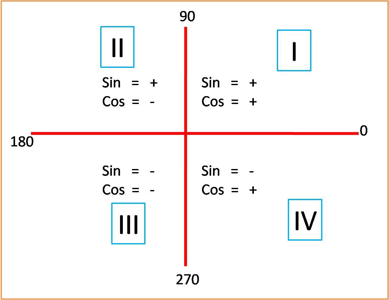 Bimbingan belajar unika aljabar trigonometri kuadran trigonometri kuadran ccuart Images