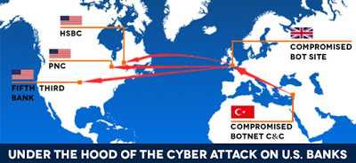 Under the hood of recent DDoS Attack on U.S. Banks