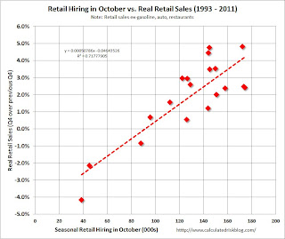 Seasonal Retail Hiring vs. Sales
