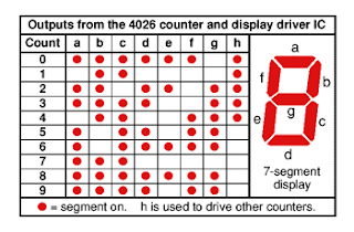 cd4026 display chart