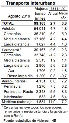 A pesar del buen mes de Agosto de AVE, el ferrocarril es el que menos crece en lo que va de año