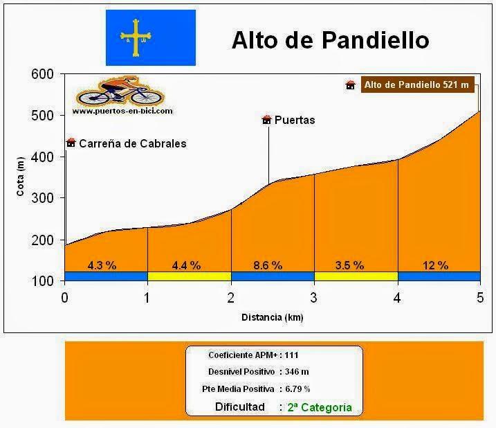 Altimetría Perfil Pandiello