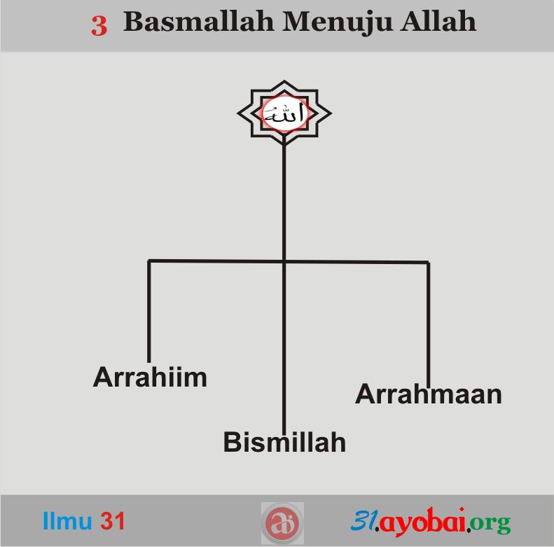 3 menuju 1 dalam Kalimat Basmallah