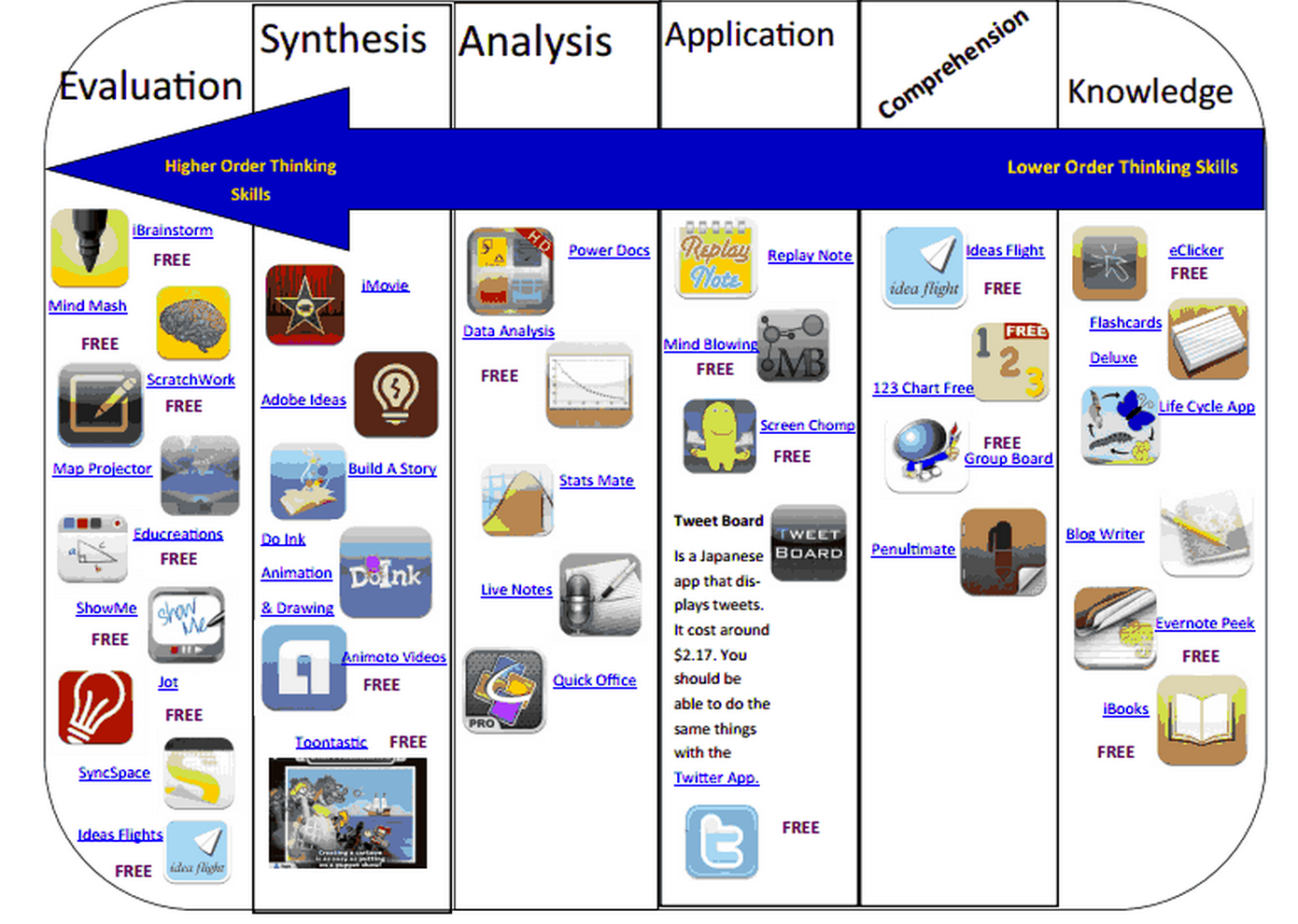 New Handy Chart on iPad Bloom's Taxonomy Apps