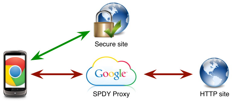 using google as a proxy server