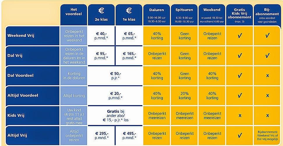 OC ChipCard Schemes