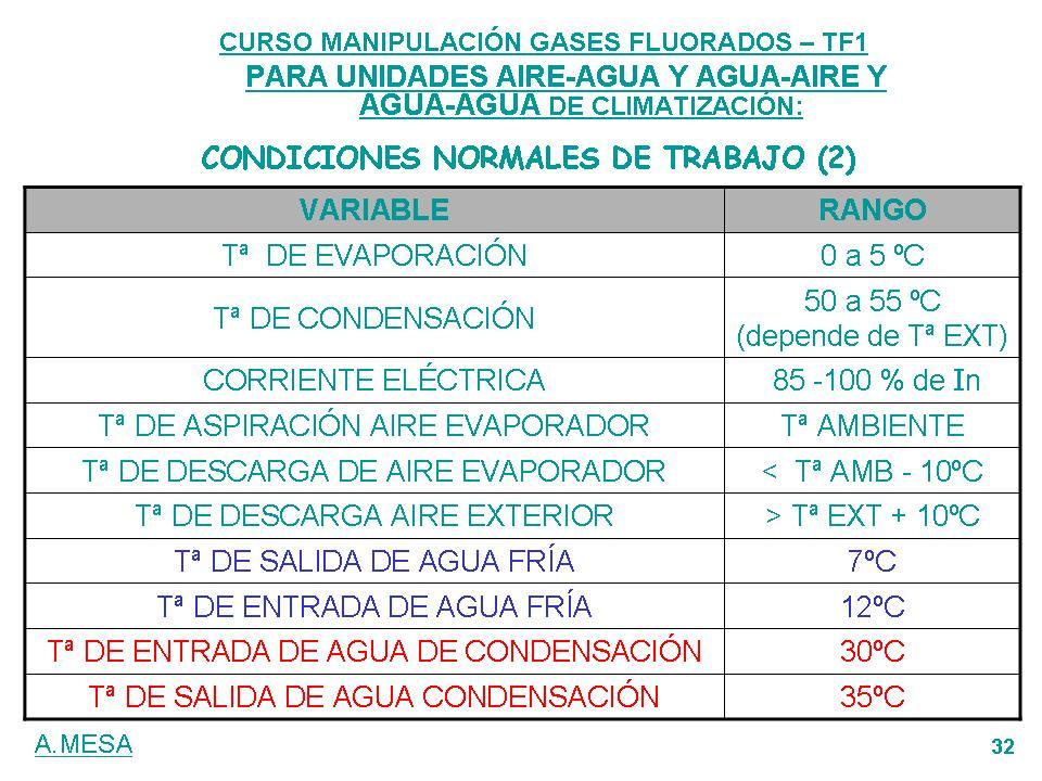 Sobrecalentamiento y subenfriamiento aire acondicionado