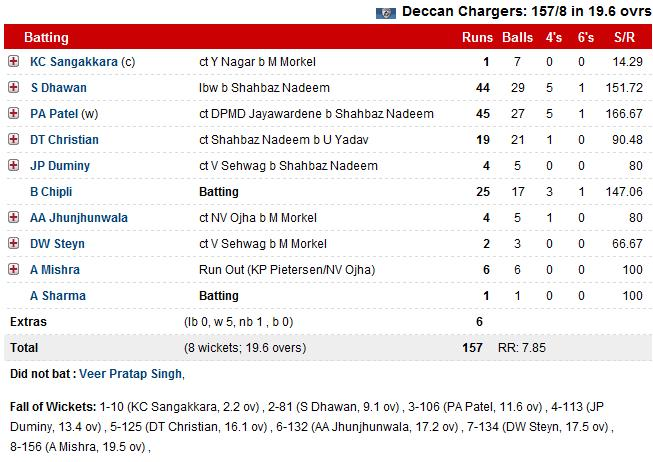 scorecard ipl match
