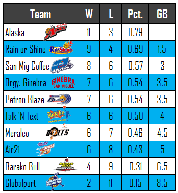 players cup standings