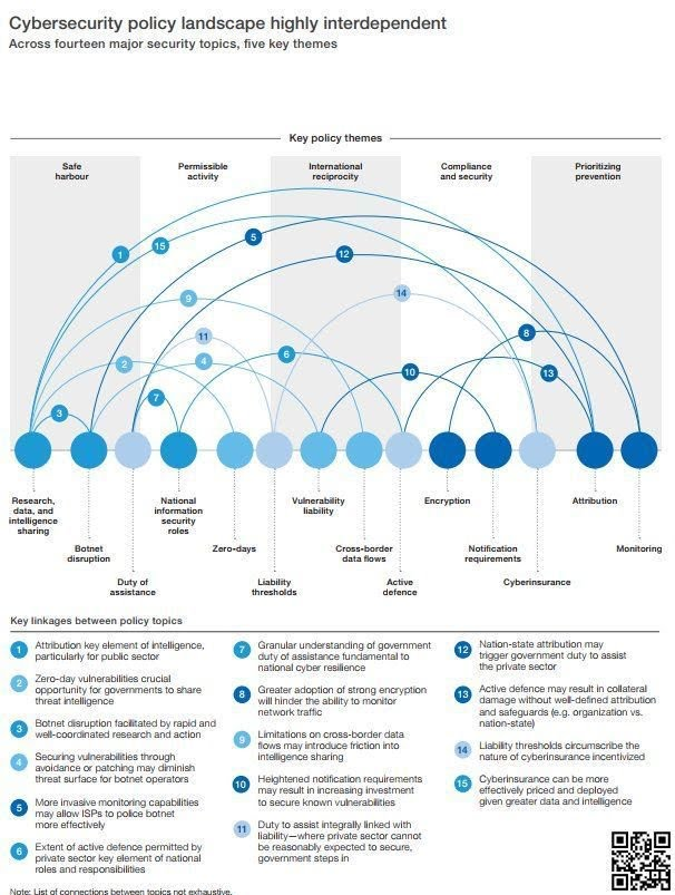 #cybersecurity policy landscape