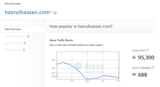 Rank Alexa Oktober 2015