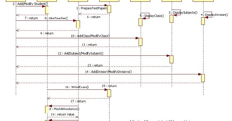 Unified modeling language school management system sequence diagram ccuart Images