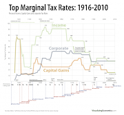 Top Tax Rates