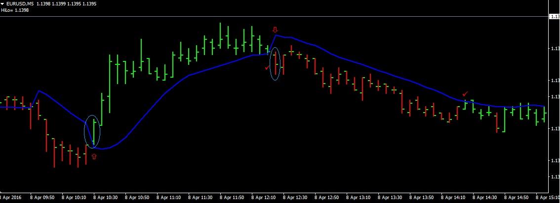Club de trading forex