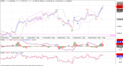 Nifty may have completed twave [4], now on its way to wave [5] !