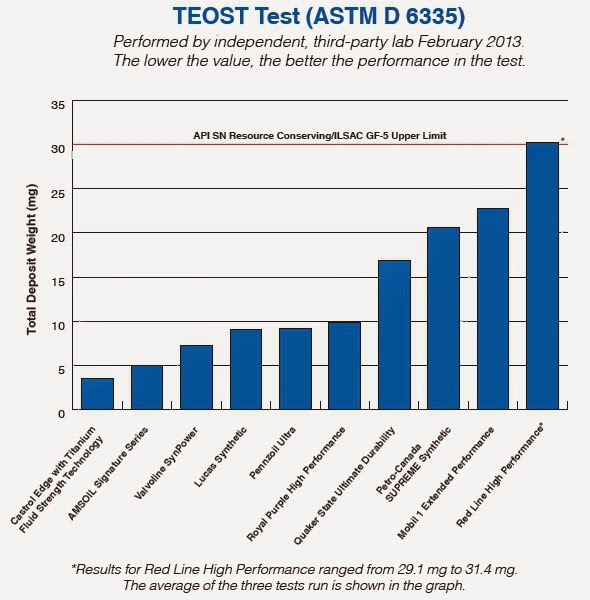 Performance Mpg News Amsoil Signature Series Synthetic Motor Oil Outperforms Competition In