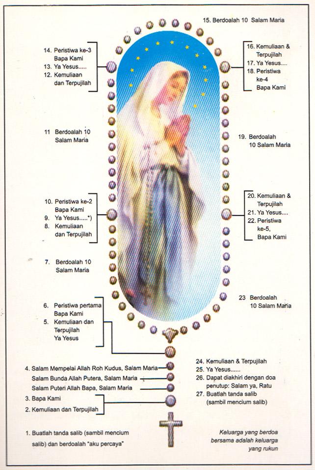 Bagaimana Berdoa Rosario Harapan Dari Doa