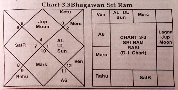 Rama And Krishna Janma Kundali Free Astrology Software
