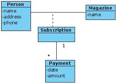 Class diagram with Association for Magazine Subscription