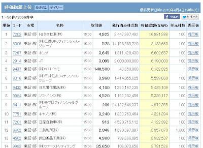 時価総額 ソフトバンク NTT