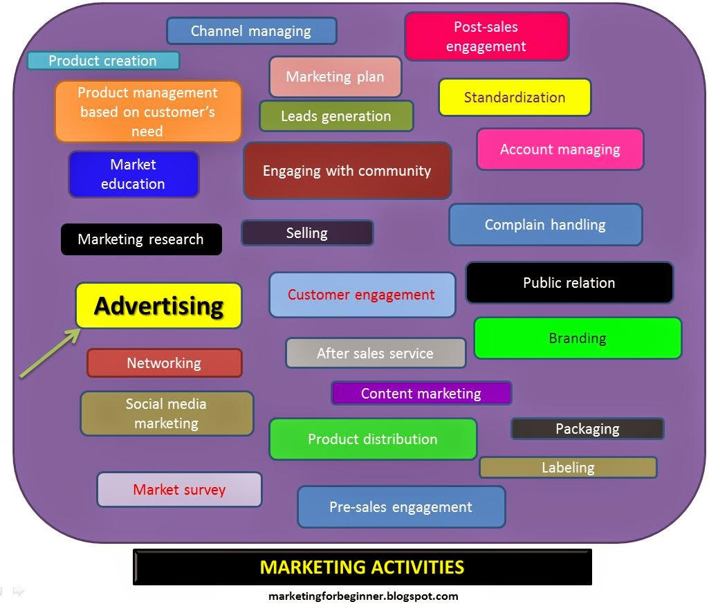 Difference between marketing and advertising from for Advertising sales companies