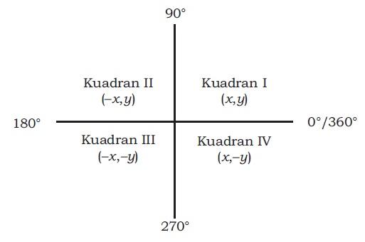 Belajar matematika smk perbandingan trigonometri di berbagai kuadran belajar matematika smk ccuart Images