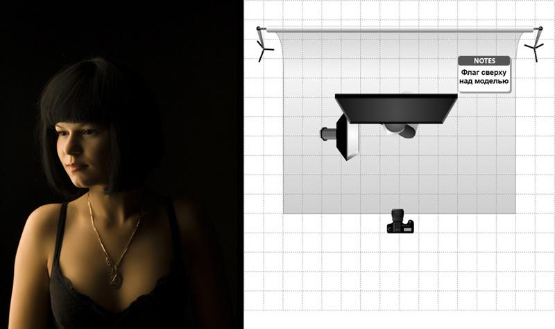 Как располагать источник света