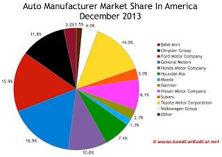 USA market share chart auto brand December 2013