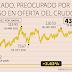 Petróleo cae a su nivel más bajo en seis años