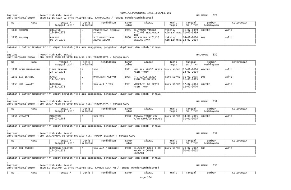 bekasikab.go.id merilis pengumuman dan uji publik data Honorer K2