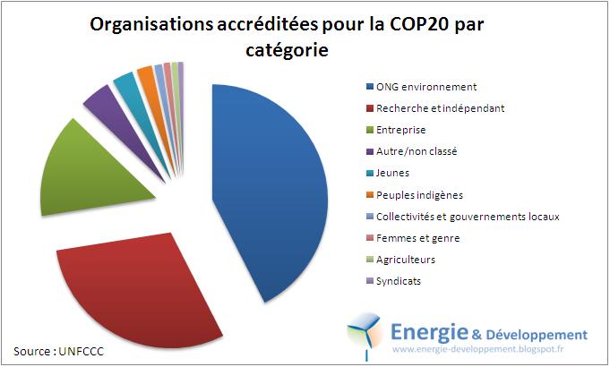 Participants à la COP20 à Lima : 43% d'ONG de protection de l'environnement, 15% d'entreprises