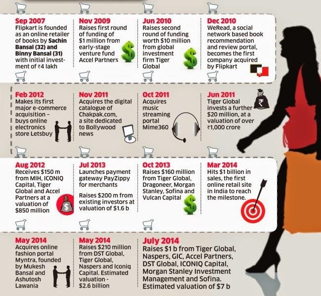Twenty22 India On The Move July 2014