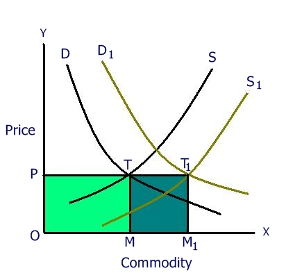 quantity theory of money (economics) economics a theory stating that the general price level varies directly with the quantity of money in circulation and the velocity with which it is circulated, and inversely with the volume of production expressed by the total number of money transactions.