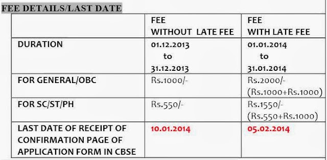 AIPMT 2014 Fees Details