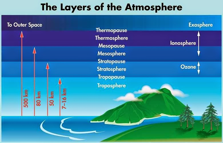 Structure Of Earths Atmosphere Edugeneral