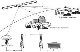 تقنيات الميكروويف والأقمار الصناعية