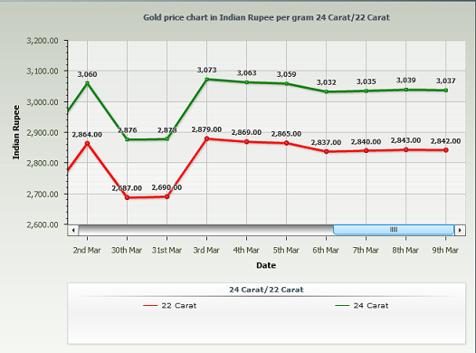 Gold Rate in Mumbai Per Gram - March 2014 Chart