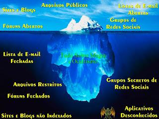 Infográfico Deep Web
