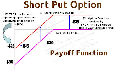 Short Put Option Payoff Function