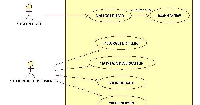 UML       Diagrams       for Tour    Management   IT KaKa