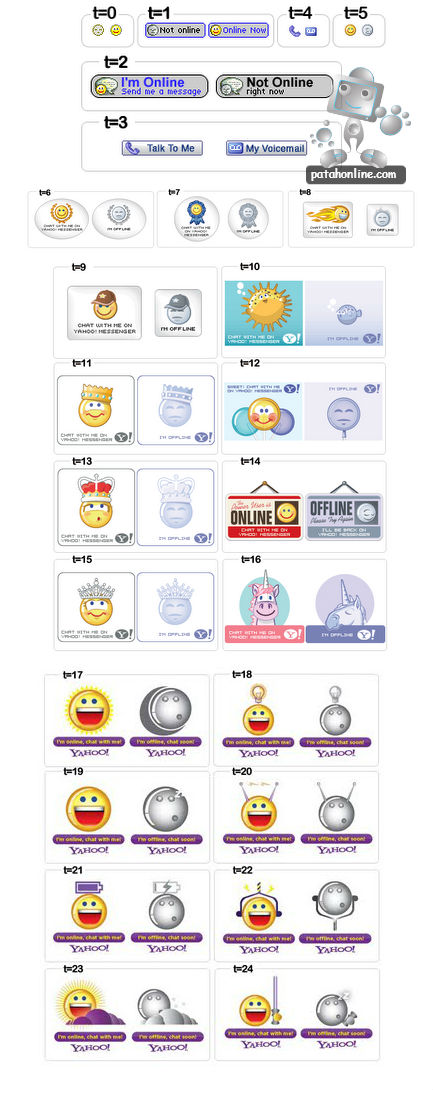 Cara-Pasang-Yahoo-messenger-di-Blog